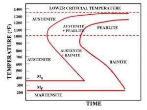 Structure de l'acier